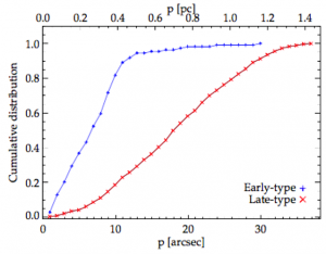 "Fig 1: Cumulative probability of finding massive (""early-type"") stars in blue and all other stars (""late-type"") in red as a function of distance from Sgr A*. There is a sharp drop in the number of early-type stars past 0.5 pc. This is why the blue curve flattens out: more than 90% of the massive stars are within 0.5 pc. The blue points only go out to 1.18 pc, not 1.68 pc, because no massive stars are observed past 1.18 pc."