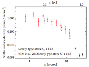 "Fig 2: Number density of massive stars (""early-type"") versus distance from Sgr A*. Black points are the authors' data and red points are from a previous study. If you drew a best-fit line through the red points, then the in-spiral scenario predicts that all points lie near this line. However, the authors' data are 10 to 100 times lower than this line beyond 0.5 pc."