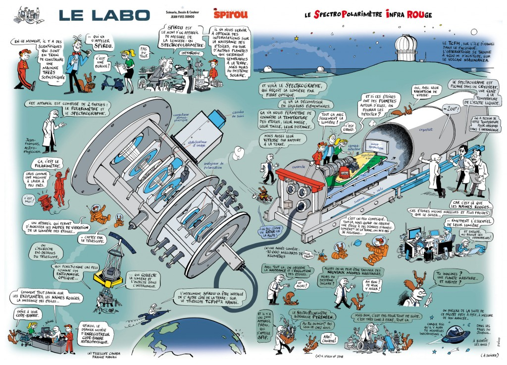 An illustration of how SPIRou works
