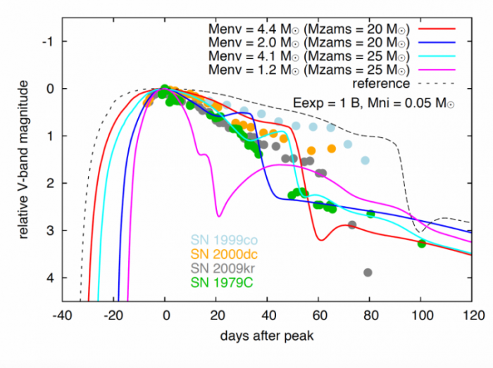 Figure 2: Theoretical Type II-L supernovae light curves with real light curves. The four colored lines represent four models used by the authors which change both the mass of the progenitor (M_ZAMS) and the mass of the hydrogen envelope (M_ENV). You can see that there is a bump right before the plateau drops off, especially in the case of the dark blue and teal curves.