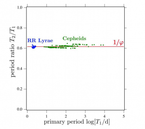 Figure 1: Figure 1: The horizontal axis shows the duration of the primary period, and the vertical axis the period ratio of the primary and secondary periods of RR Lyrae (blue) and Cepheid variable stars (green). This is a rescaling of a plot from an earlier paper by Moskalik 2013 to emphasize the clustering of the period ratios around the inverse golden ratio. This is also Figure 1 of the paper.