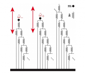 """Figure 2: The """"hierarchical spring network"""" presented in section 5 of the paper. The mass is the black ball at the end of the series of springs connected by massless rods. On the left we can see how there are two way to truncate the spring network, which lead to two spring constants and two frequencies. These are related to each other by approximately the golden ratio, as seen in real stars. This was Figure 5 of the paper."""
