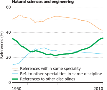 Figure 1: Evolution of references in natural science to other disciplines over the last 65 years. (The plot is part of a figure in Richard van Noorden's article in the featured issue of nature. He names as his source: V. Larivière & Y. Gingras in Beyond Bibliometrics (eds B. Cronin & C. R. Sugimoto) 187–200 (MIT Press, 2014))