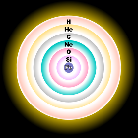 Figure 1: Near a star's death, its elements congregate in layers, like an onion. Image from Wikipedia Commons.