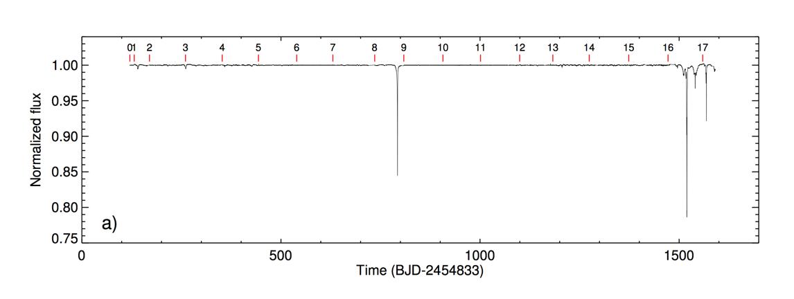 Kepler light curve of the star