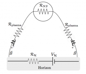 Figure 1: A black hole battery driven by a neutron star. The neutron star's magnetic field lines (black lines in the figure) carry charged particles to-and-from the surface of the neutron star using the emf generated by the black hole.