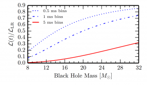Figure 2: The frame rate of our cameras limits our ability to detect black hole battery systems. The three lines show different frames rates for radio telescopes and how they affect the total amount of light we can capture. This fraction of light is dependent on the mass of the black hole battery.