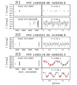 Figure 2: Figure 2 of the Pietrukowicz et al. paper depicting the I-band light curves (with data from OGLE GVS) of three of the objects. The first two objects appear not to be variable, like the third may have experienced an amplitude change since 2011. The points from 2011 are plotted in red.