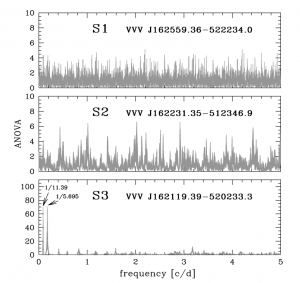 Figure 3:  Figure 3 of Pietrukowicz et al showing the ANOVA power spectra of S1, S2, and S3. No strong signal appears in the spectra of S1 and S2, but there are peaks at frequencies corresponding to periods of 11.39 and 5.695 for S3.