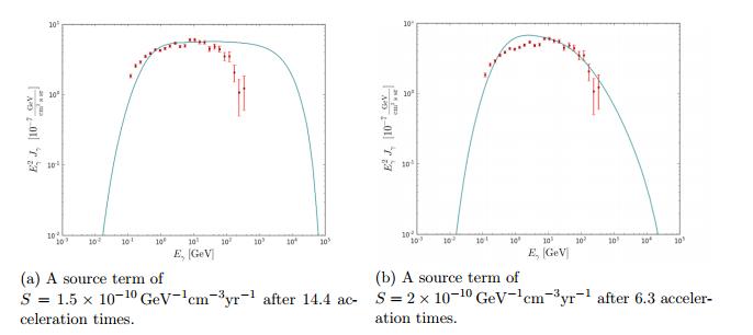 Fermi Bubble data