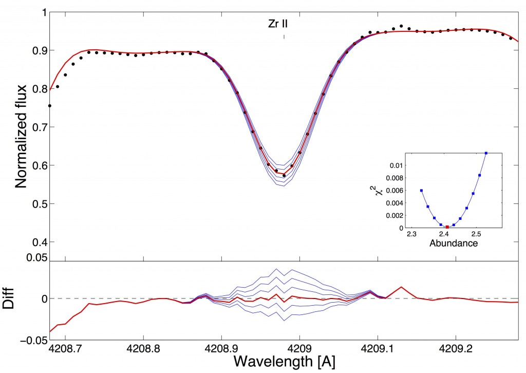 Fig. 1 - The high-resolution spectrum around a Zr absorption line. The black points are the data, and the blue lines represent model spectra for different abundances of Zr. The best-fit abundance is shown with a red line.
