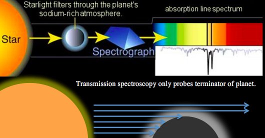 Transmission spectroscopy explained in one image. Some photons from the star make it through the small limb of the planetary atmosphere. If we take a spectrum of these photons, we can get a glimpse of what the atmosphere is made of. Image credit: A. Field, STScI /Batalha PSU