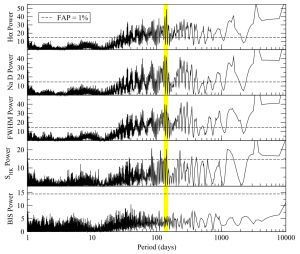 Figure 1: The periodograms show a power (measurement of how probable a periodic signal is) peak at ~140 days, interpreted as the rotation period. The other peaks are probably aliases from the rotation period.