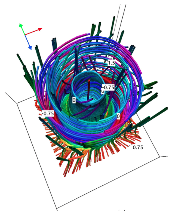 Figure 2: The colored lines show direction and strength of the magnetic field lines of the twister a few minutes into the simulation. More complex features will continue to emerge.
