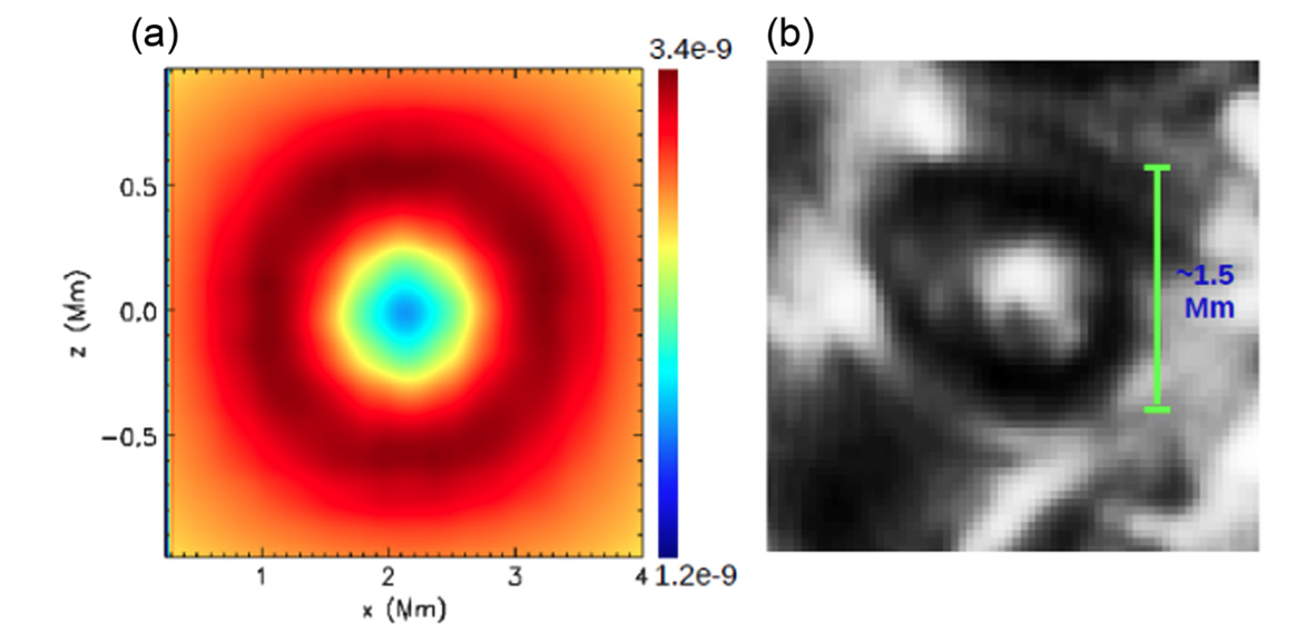 Figure 4: Figure (a) shows the numerical simulation's version of the swirl. Figure (b) shows an image taken of the sun.