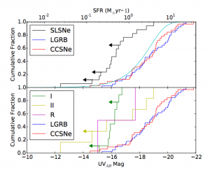 "The upper panel of this figure shows the cumulative distribution of UV luminosities for host galaxies of SLSNe (black) , a type of gamma ray burst associated with massive stars (blue) and normal core-collapse supernovae (red). The teal line shows a theoretical distribution for ""typical"" galaxies. SLSNe hosts are clearly dimmer than other hosts. The lower panel splits the SLSNe into those without hydrogen (""I"" and ""R"") and those with hydrogen (""II""). The luminosity scatter is much larger for SLSNe with hydrogen."