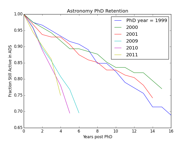 Preliminary results from Peter Yoachim's project show a significantly lower fraction of recent astronomy PhD recipients continue to publish regularly. (Figure courtesy of Peter.)
