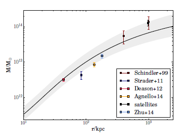 Fig. 2 - The headline plot: the total mass distribution of M87 as inferred from multiple dynamical tracers (black line). Also shown: previous results from other authors.