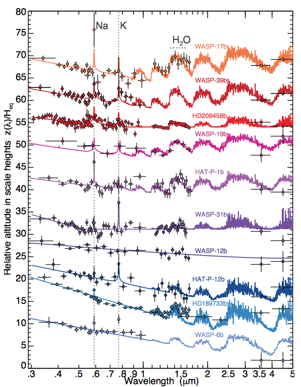 Transmission spectra of hot Jupiter planets observed with the Hubble Space Telescope and Spitzer. Solid colored lines show the atmospheric models while the colored dots show the observed data.
