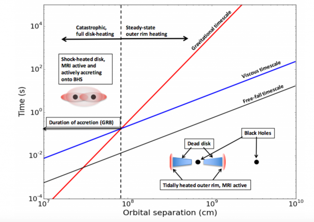 Figure 1. A schematic of the merger process. In the bottom right corner is an image of a blackhole-blackhole binary in which one blackhole has an accretion disk. As the blackholes spiral inwards, the effects leading to a short gamma-ray burst become more important (as indicated by the blue line overpowering the red line). When the timescale controlling the release of the short gamma-ray burst dominates the timescale for the gravitational wave, the short gamma-ray burst is released.