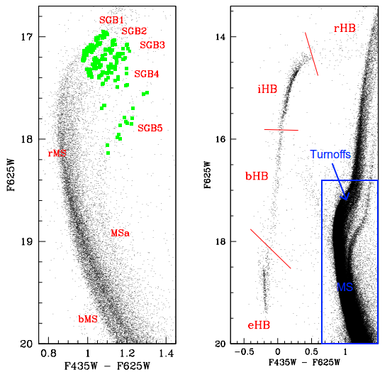 Figure 1: Two regions of Omega Centauri's CMD, showing different main sequence (MS), sub-giant branch (SGB), and horizontal branch (HB) populations. The authors identify four HB populations: extreme (eHB), blue (bHB), intermediate (iHB), and red (rHB). The five SGB populations are numbered, and the three MS populations are labeled bMS, MSa, and rMS. The left panel enlarges the region in the blue rectangle. You can see in both panels that the main sequence ends in multiple turnoff points, hinting at the existence of multiple populations (labels in blue added by the astrobiter).