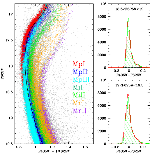 Figure 2: A simulated CMD using multiple MS populations (color-coded), with different metallicities and same age. The histograms on the right compare the simulation to observed data on the indicated magnitude bins.