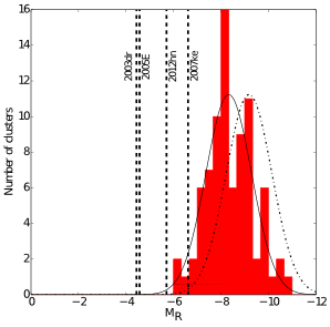 Figure 1: Comparison of the upper limits of luminosity for some supernovae (vertical dashed lines) compared to the luminosities expected in globular clusters (red histogram) as observed in the R-band. The solid curve represents the normal distribution of the histogram and the dot-dashed curve represents the luminosity weighted fitted distribution.