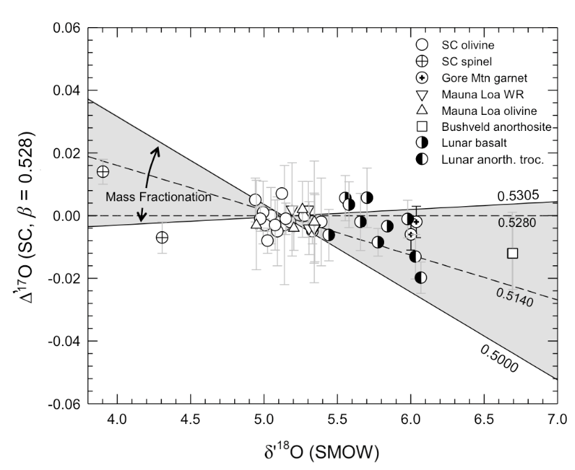 This figure shows the isotopic ratio for each of the samples collected in the study. The grey region indicates the range for which samples could've come from the same oxygen isotope reservoir. Because all the samples lie in this region, we know that the Moon and the Earth were formed from the same reservoir.