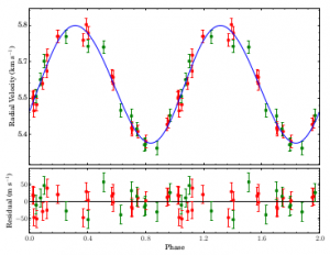 Figure 1: Radial velocity curve of the star of TYC 3667-1280-1, showing an almost perfectly circular orbit (eccentricity is 0.036). The orbital period of this system is 26.5 days, and the maximum mass of the planet is 5 Jupiter masses.