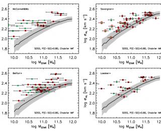 Mind your Biases: selection bias in super-massive black hole samples