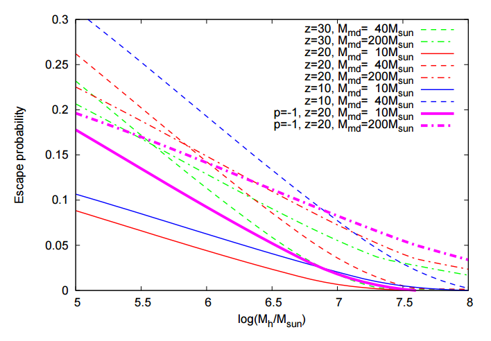 Escape probability of the low-mass star, when its binary companion explodes as a supernova, as a function of the host mini-halo's mass. Mmd is the median mass of the adopted IMF, z is the formation redshift, and p, which is zero unless otherwise indicated, is the power-law index for the mass ratio distribution of binaries.