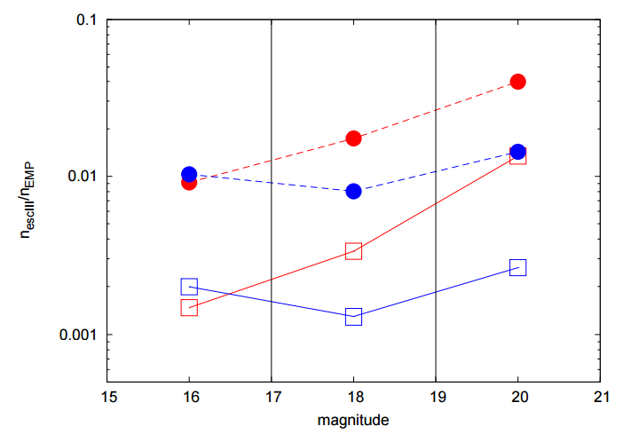 Figure 4: Fraction of escaped population III stars compared to extremely metal poor stars for giants (red) or subgiants (blue). Squares are the results for the fiducial set of parameters, while circles consider an optimistic set.