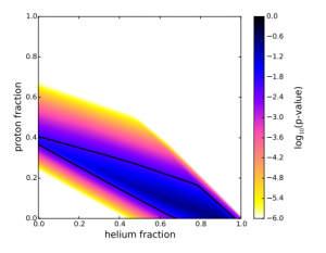 "Fig. 1: the distribution of p-values for the proton and helium fractions in the four-component model that was used. The black shape shows where the p-value is > 0.01. For p>0.01, the p+He fraction (the ""light elements"") is at least 0.38 and may be as high at 0.98."