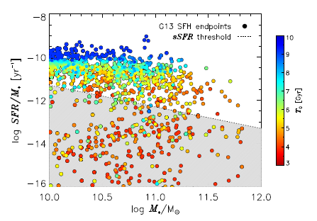 Figure 1: Colour-coding reflects how late star formation started (blue means later). There is a reasonably tight relationship between star formation rate and stellar mass for most galaxies (the 'star formation main sequence'), but the colour-coding makes clear that galaxies principally evolve downwards, through the 'sequence', rather than along it (as in the traditional picture). The greyed-out region contains galaxies with star formation rates too low to detect, i.e. which have dropped off the sequence.