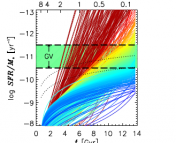 Part of Fig. 6 from the paper. Here the colour code gives the present-day star formation rate (blue means still forming lots of stars), while the tracks show the change in the star formation rate of individual galaxies over billions of years according the model. The fact that some galaxies move through the 'green valley' (GV) region of low star formation quickly, while others move through it slowly, simply corresponds to the fact that some galaxies have extended star formation histories while others don't. In other words, no special process is forcing some galaxies to quench their star formation swiftly.