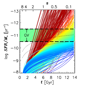 Figure 2: Part of Fig. 6 from the paper. Here the colour code gives the present-day star formation rate (blue means still forming lots of stars), while the tracks show the change in the star formation rate of individual galaxies over billions of years according the model. The fact that some galaxies move through the 'green valley' (GV) region of low star formation quickly, while others move through it slowly, simply corresponds to the fact that some galaxies have extended star formation histories while others don't. In other words, no special process is forcing some galaxies to quench their star formation swiftly.