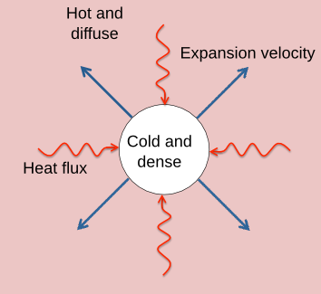 Figure 1: An illustration of the setup in the first example. A spherical cloud of cold and dense gas evaporates with an expansion velocity into the hot and low-density surrounding due to the heat flux pointing towards the center of the cloud. [This figure is a slightly modified version of figure 1 in the featured articles.]