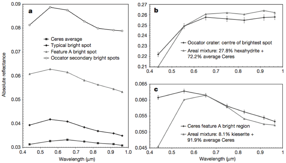 Figure 2. a) The spectra of different features on Ceres, not including the central brightest Occator spot. The brighter spots exhibit more reflective spectra, which indicate brighter material than the average surface. b) Spectrum of the central brightest spot in Occator matched to a combination of the Ceres average and dehydrated salt spectra. c) Spectrum of Feature A matched to a combination of the Ceres average and an even less hydrated salt spectra. Discrepancies are likely due to differences in iron-rich minerals.