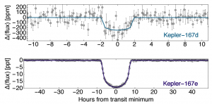 Figure 1: Two planets in the Kepler-167 system are already validated. However, these two (light curves shown here) were not validated until this paper. The bottom light curve, with a transit duration of 16 hours, would correspond to a Jupiter-size planet at several AU.