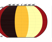 Figure 2. The longitudinal heat map of 55 Cnc e, showing large dayside-nightside temperature differences. This indicates no atmospheric circulation on this planet.
