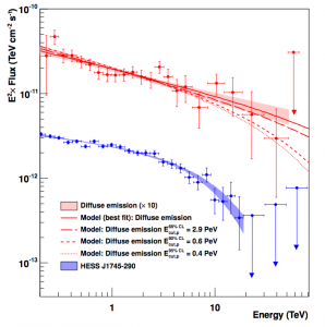Figure 2: The red shaded area shows the 1 sigma confidence band of the measured gamma-ray spectrum of the diffuse emission in the region of interest. The red lines show different models, assuming that the gamma rays are coming from neutral pion decay after the pions have been produced in proton-proton interactions. Note the lack of cutoff at high energies, indicating that the parent protons have energies in the PeV range. The blue data points refer to another gamma-ray source in the region, HESS J1745-290. The link between these two objects is currently unknown.