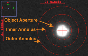 Fig 2: A software aperture in AIJ, centered on a star, with an annulus to estimate the sky background counts.