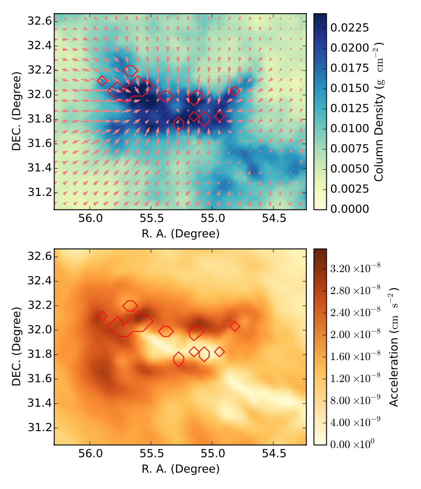Figure 4. Perseus molecular cloud. The colors and arrows are the same as previous figures. The red contours show the region where dense cores of gas - the precursors of stars - are found. The star formation is preferentially occurring on the edge of the cloud, where the acceleration is highest. This effect is also seen in the simple uniform disk model in Figure 1.