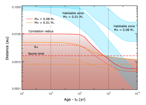 Habitable Zones around Ultracool Dwarfs over time. A planet at 0.01 AU around a late M dwarf enters the habitable zone after about 200 Myr. A planet at 0.01 AU around a 0.01 solar mass brown dwarf enters the habitable zone after about 5 Myr