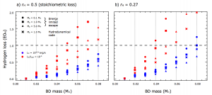 Water loss for different mass planets around different mass brown dwarfs. The left panel uses a 2:1 H:O loss ratio. The right panel uses a less favorable 4:1 ratio. The red points assume the XUV radiation is 10 millionths of the total. The blue points assume a smaller constant value. As expected, lower mass planets around higher mass brown dwarfs lose more water.