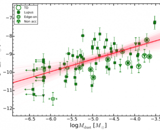 Massive circumstellar disks accrete faster than low-mass ones
