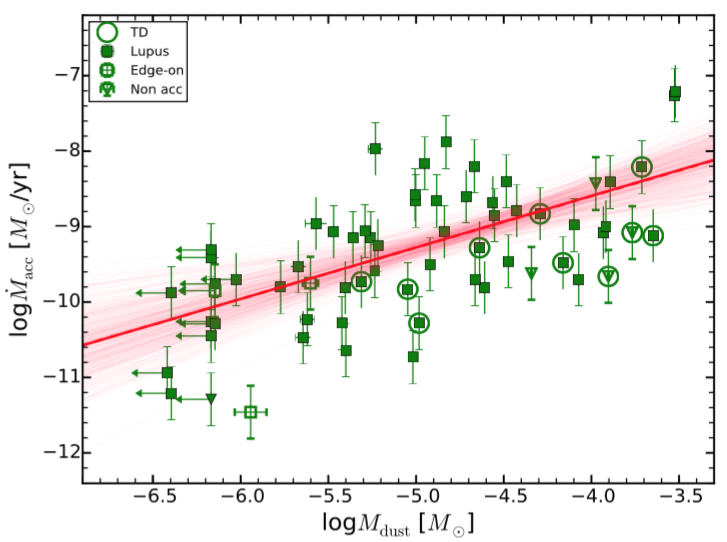 Fig. 1. Correlation of accretion rate onto a young star versus the mass in dust of the corresponding circumstellar disk. Green dots show the measurements with uncertainties. Different shapes indicate 'transition disks', which are oddities with cavities inside (circles), main objects from the sample of the Lupus region (filled squares, disks which are edge-on from our point of view (square with cross), and downwards pointing open triangles show disks where the measurement can be influence by chromospheric noise. The red line shows the best fit to the data, while the red lines are fits of several subsamples of the data.