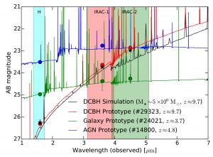 DCBH spectra