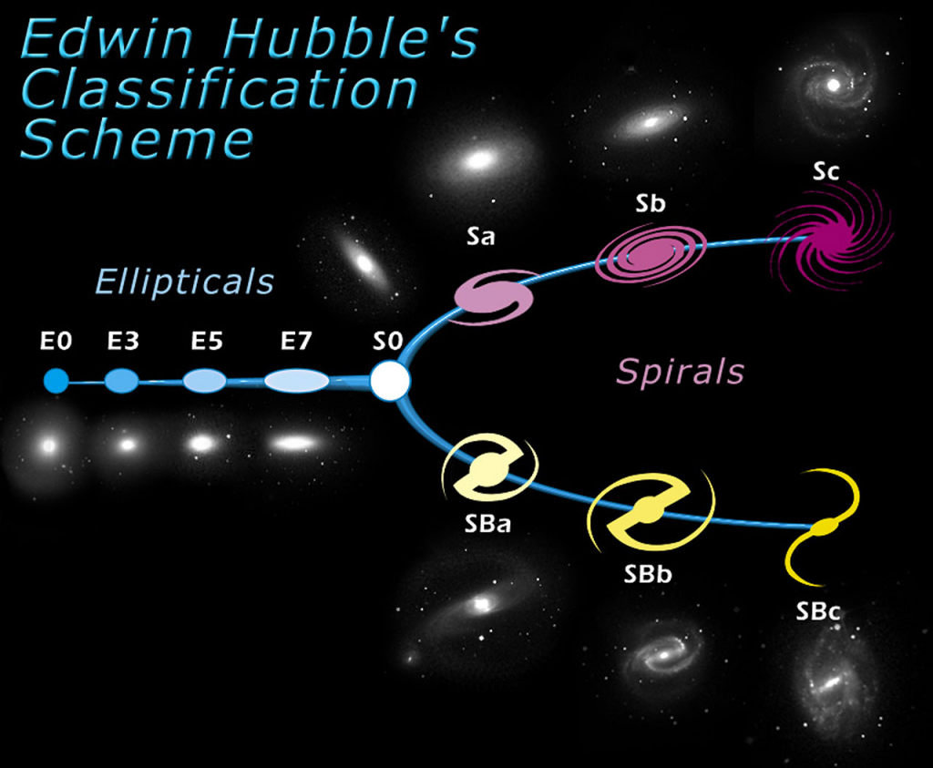 The Hubble 'tuning fork' diagram of galaxy types. S0s/Lenticular galaxies are a halfway-house between the spirals and the ellipticals (image credit).