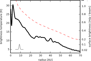Figure 3: Average radial surface brightness around the star (black line). The red dashed curve shows the midplane temperature, which the authors calculate from an underlying model.